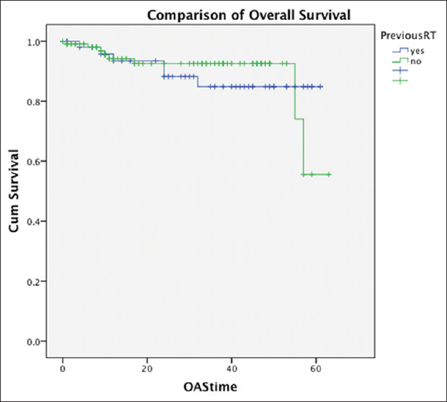 Figure 3: Overall survival of patients undergoing per primum versus salvage laryngectomy