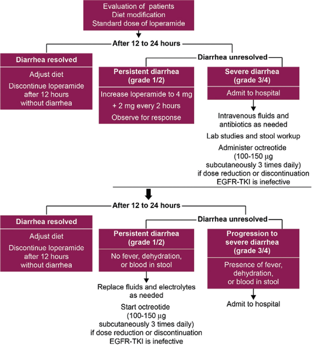 Figure 2: Management of diarrhea in patients taking epidermal growth factor receptor tyrosine kinase inhibitor. (a) Starting dose is 4 mg followed by 2 mg to a maximum of 20 mg daily. Adapted from: Hirsh V. Managing treatment-related adverse events associated with epidermal growth factor receptor tyrosine kinase inhibitors in advanced nonsmall-cell lung cancer. Curr Oncol 2011;18:126-38