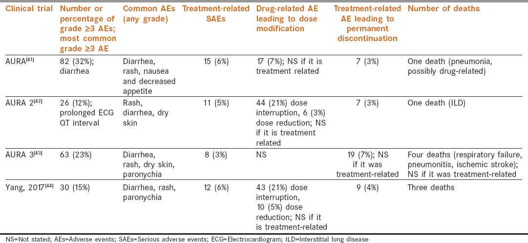 Table 5: Adverse events with osimertinib across various clinical trials
