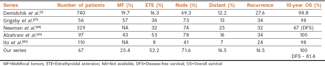 Table 6: Comparison of various studies on clinical presentations and disease outcomes