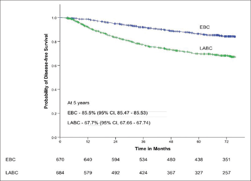 Breast cancer in a tertiary cancer center in India - An