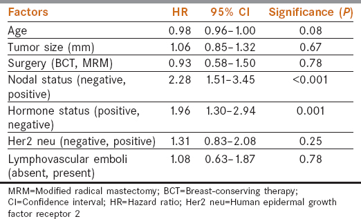 Table 3: Disease-free survival in early breast cancer – multivariate (Cox proportional hazard) analysis