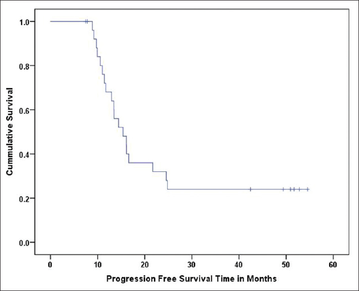 Figure 4: Event-free survival in patients with metastatic osteosarcoma