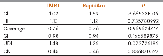 Table 2: Average and p-value of dosimetric indices of IMRT and RapidArc plans for cervix cancer patients