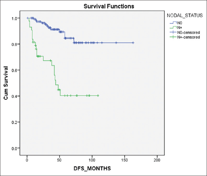Figure 4: Kaplan–Meier estimates of effect of nodal metastasis on disease-free survival