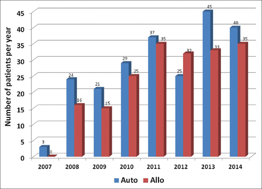 Figure 6: Number of autologous and allogeneic transplants per year since November 2007