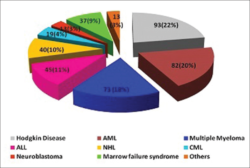 Figure 7: Number of transplants in various diseases from November 2007- December 2014