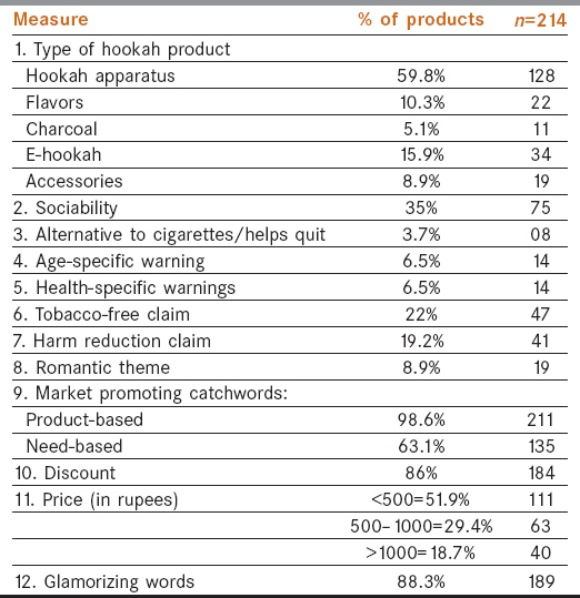 Table 1: Descriptive result for 12 themes of hookah products found on retail websites