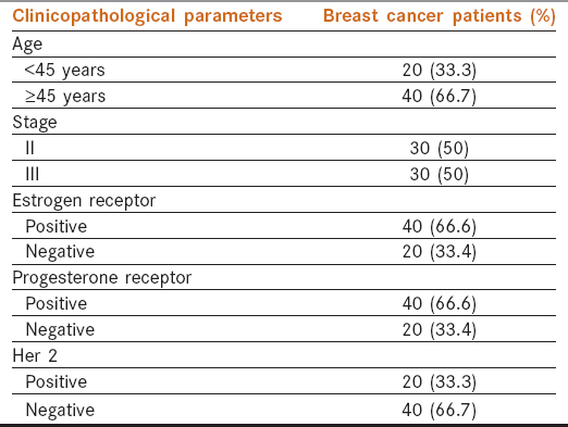 Table 1: Data of clinicopathological parameters for 60 breast cancer patients