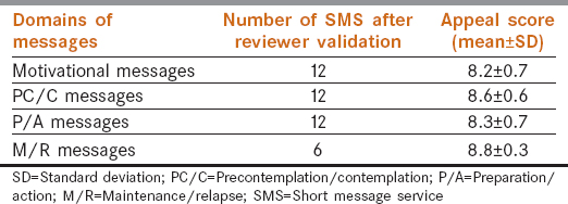 Table 2: Mean appeal score (1-10) of valid messages