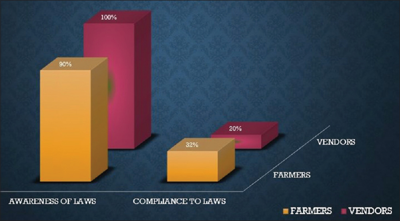 Figure 4: Awareness and compliance to laws among farmers and vendors
