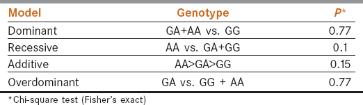 Table 3: Evaluation of association between <i>CHRNA5</i> c.1192G>A polymorphism and OSCC risk under different genetic models