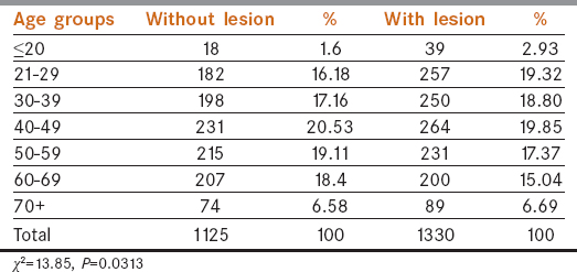 Table 4: Prevalence of oral mucosal lesions by age groups