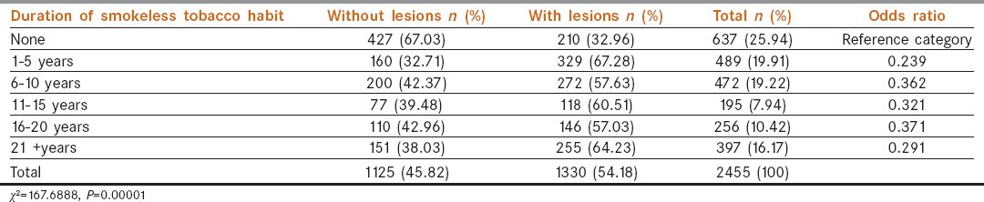 Table 9: Association between duration of smokeless tobacco habit and occurrence of mucosal lesions