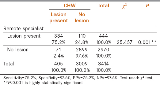 Table 4: Identification of oral lesion by CHWs and remote specialist diagnosis