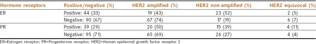 Table 2: Relation between hormone receptor expression and human epidermal growth factor receptor 2 status