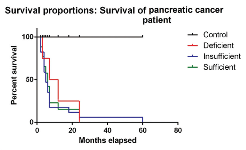 Figure 1: Survival of pancreatic cancer patients in relation to vitamin D serum levels