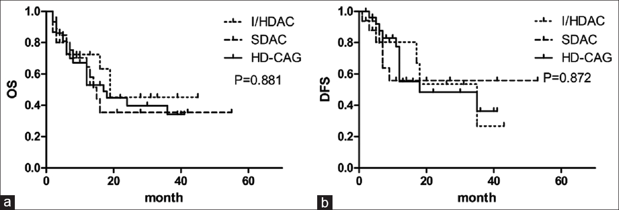 Figure 2: Effect of the three re-induction chemotherapy regimens on overall survival (a) and disease-free survival (b) in AML patient's refractory to initial induction therapy. HD-CAG, high-dose cytarabine, and aclarubicin in combination with G-SCF; I/HDAC, intermediate/high-dose cytarabine; and SDAC, standard-dose cytarabine induction