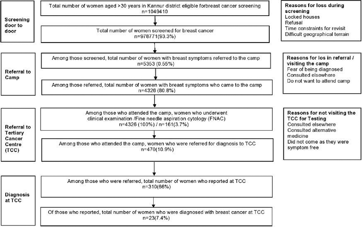 "Figure 1: Flow of events and impact of breast cancer screening program ""ASWAS"" in Kannur district, Kerala state, India from 2011 to 2014"