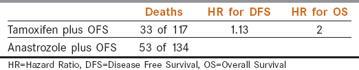 Table 3: Hazard Ratio for Disease-Free Survival and Overall Survival