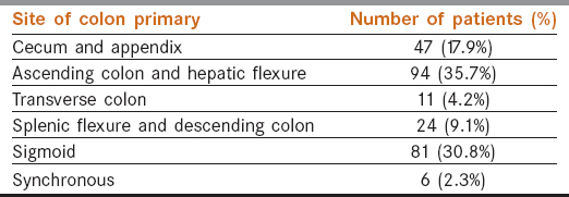 Management Of Colon Cancer At A Tertiary Referral Center In India Patterns Of Presentation Treatment And Survival Outcomes