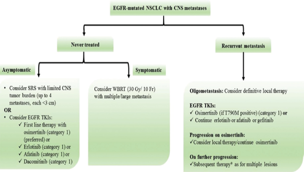 Figure 2: Recommendation for non-small cell lung cancer patients with central nervous system metastases. BM, brain metastasis; CNS, central nervous system; EGFR, epidermal growth receptor; Fr, fraction; Gy, Gray; NSCLC, non-small cell lung cancer, SRS, stereotactic radiosurgery, TKI, tyrosine kinase inhibitors; WBRT, whole-brain radiotherapy. *Data in second line setting suggest that immunotherapy is less effective, irrespective of PD-L1 expression, in tumors with an actionable mutation