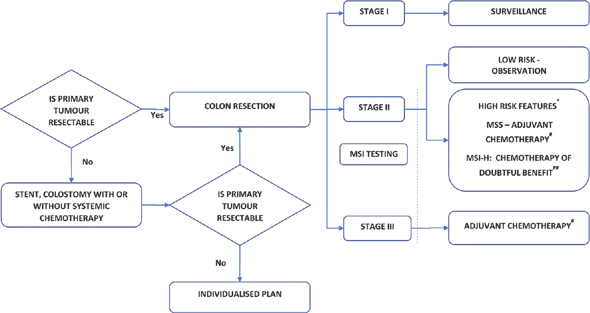 Grossing And Reporting Of Colorectal Cancer Resection Specimens An Evidence Based Approach Katti Sv Paulose Rr Malipatil B Verma Ns Indian J Cancer